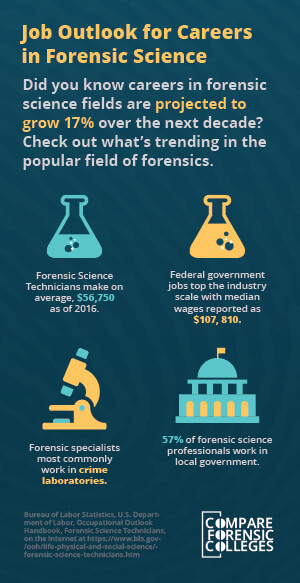 Medical Examiner Job Outlook Salary Duties Compare Forensic Colleges